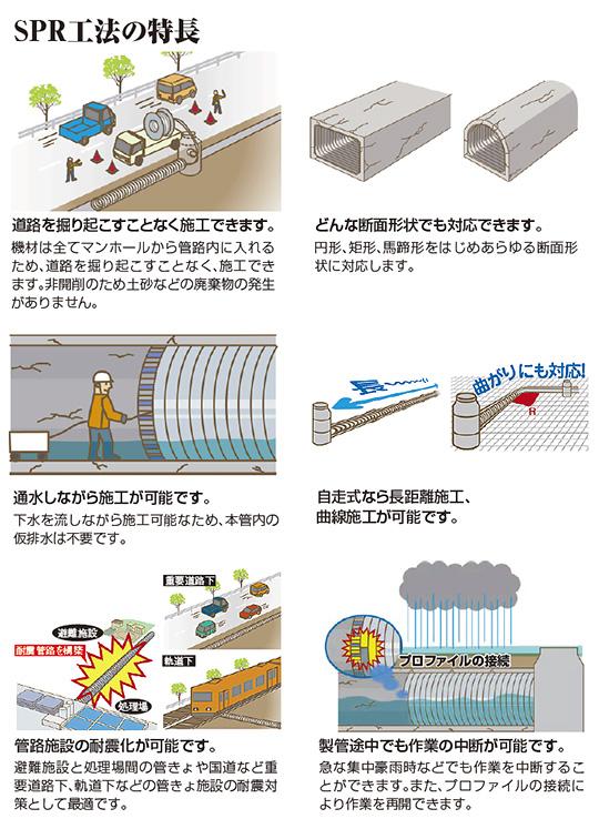 下水道管きょの更生工法